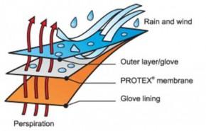 ProTex membrana